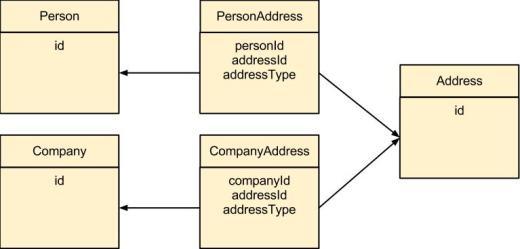 Person Company Address Model UML
